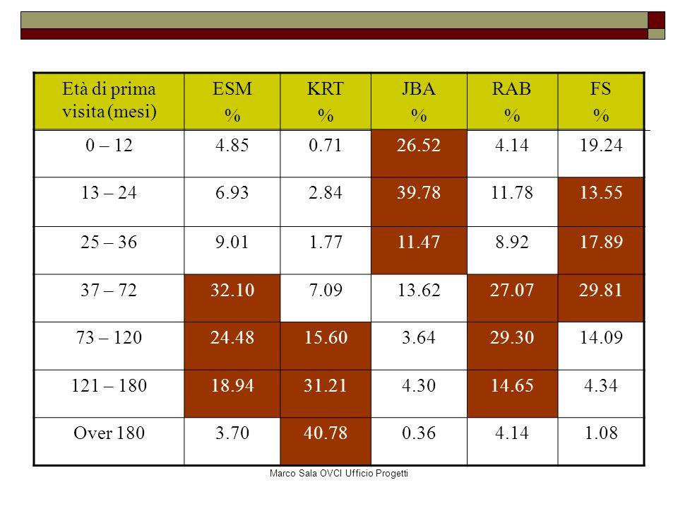 Marco Sala OVCI Ufficio Progetti Età di prima visita (mesi) ESM % KRT % JBA % RAB % FS % 0 – 124.850.7126.524.1419.24 13 – 246.932.8439.7811.7813.55 2