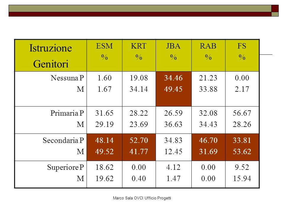 Marco Sala OVCI Ufficio Progetti Istruzione Genitori ESM % KRT % JBA % RAB % FS % Nessuna P M 1.60 1.67 19.08 34.14 34.46 49.45 21.23 33.88 0.00 2.17