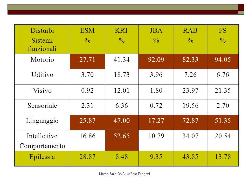Marco Sala OVCI Ufficio Progetti Disturbi Sistemi funzionali ESM % KRT % JBA % RAB % FS % Motorio27.7141.3492.0982.3394.05 Uditivo3.7018.733.967.266.7