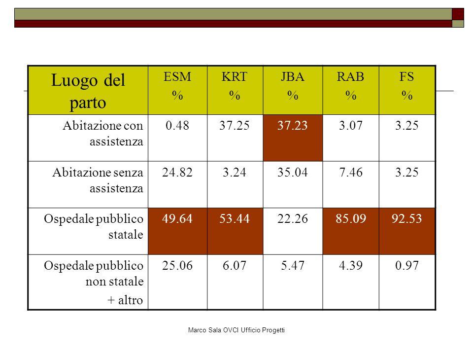 Luogo del parto ESM % KRT % JBA % RAB % FS % Abitazione con assistenza 0.4837.2537.233.073.25 Abitazione senza assistenza 24.823.2435.047.463.25 Osped