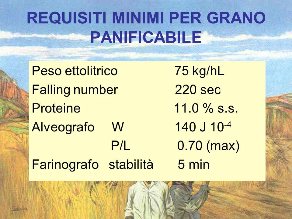 REQUISITI MINIMI PER GRANO PANIFICABILE Peso ettolitrico 75 kg/hL Falling number 220 sec Proteine 11.0 % s.s. Alveografo W 140 J 10 -4 P/L 0.70 (max)
