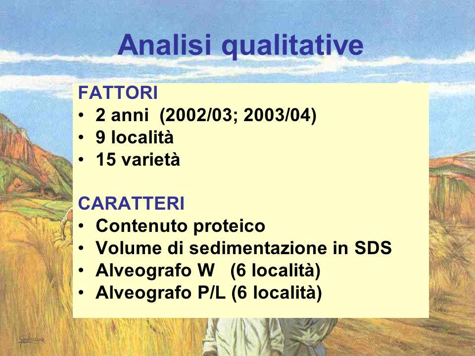 Analisi qualitative FATTORI 2 anni (2002/03; 2003/04) 9 località 15 varietà CARATTERI Contenuto proteico Volume di sedimentazione in SDS Alveografo W