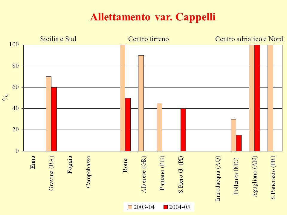 Allettamento var. Cappelli Sicilia e SudCentro tirrenoCentro adriatico e Nord