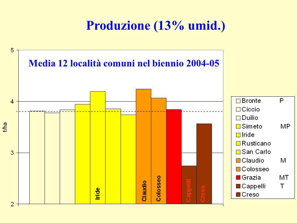 Produzione (13% umid.) Media 12 località comuni nel biennio 2004-05 CappelliCreso