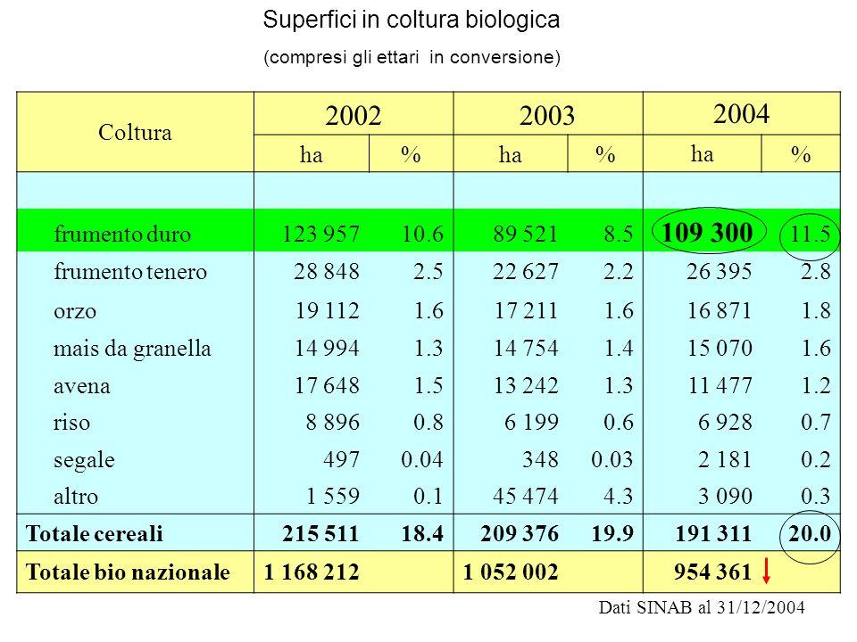Dati SINAB al 31/12/2004 Coltura 20022003 2004 ha% % % frumento duro123 95710.689 5218.5 109 300 11.5 frumento tenero28 8482.522 6272.226 3952.8 orzo1