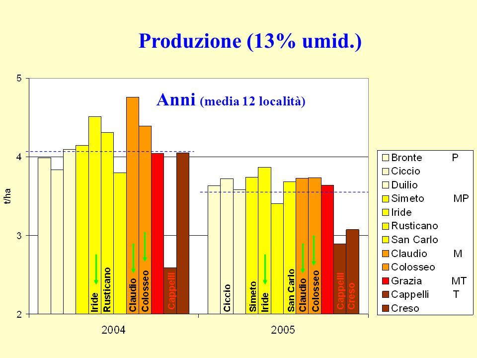 Produzione (13% umid.) Anni (media 12 località) Cappelli Creso