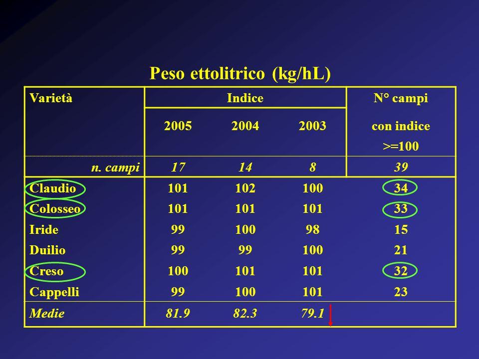 Peso ettolitrico (kg/hL) VarietàIndiceN° campi 200520042003con indice >=100 n. campi1714839 Claudio10110210034 Colosseo101 33 Iride991009815 Duilio99