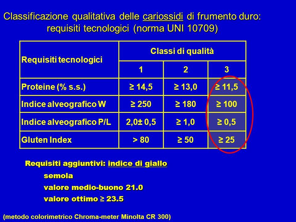 Requisiti tecnologici Classi di qualità 123 Proteine (% s.s.) 14,5 13,0 11,5 Indice alveografico W 250 180 100 Indice alveografico P/L2,0± 0,5 1,0 0,5