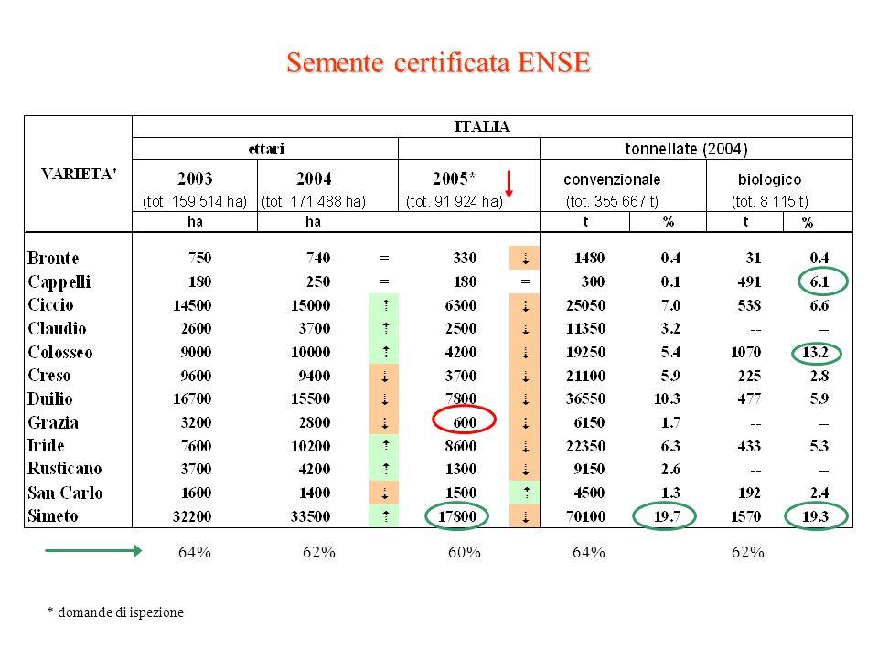 Peso ettolitrico Sicilia e SudCentro tirrenoCentro adriatico e Nord