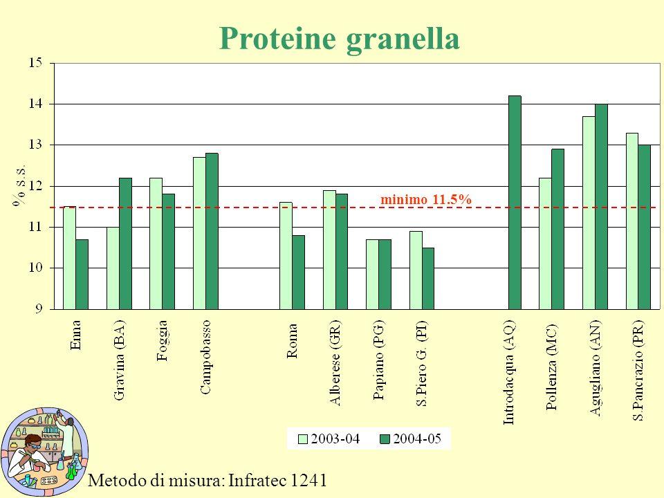 Metodo di misura: Infratec 1241 Proteine granella minimo 11.5%