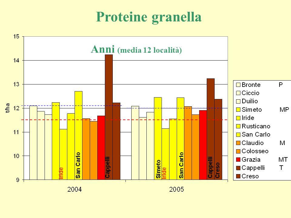 Proteine granella Anni (media 12 località) Iride