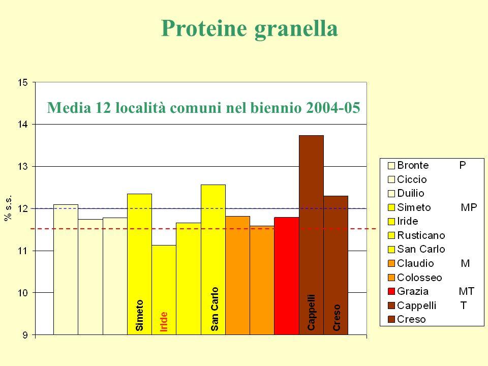 Proteine granella Media 12 località comuni nel biennio 2004-05 Iride