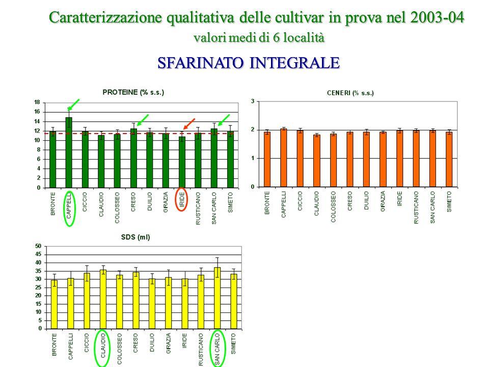 Caratterizzazione qualitativa delle cultivar in prova nel 2003-04 valori medi di 6 località SFARINATO INTEGRALE Caratterizzazione qualitativa delle cu