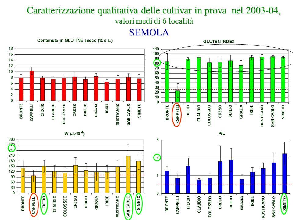Caratterizzazione qualitativa delle cultivar in prova nel 2003-04, valori medi di 6 località SEMOLA