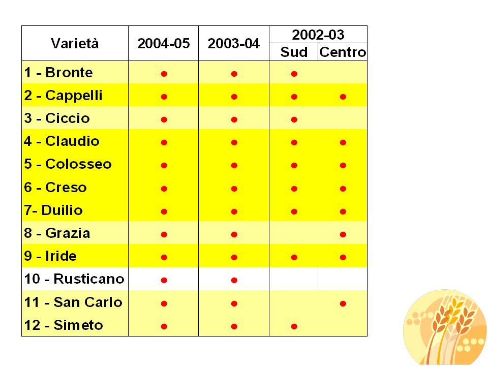 Caratterizzazione qualitativa delle cultivar in prova 2003-04 1 - Enna 2 - Foggia 3 - Campobasso 4 - Tarquinia (VT) 5 - Pollenza (MC) 6 – S.