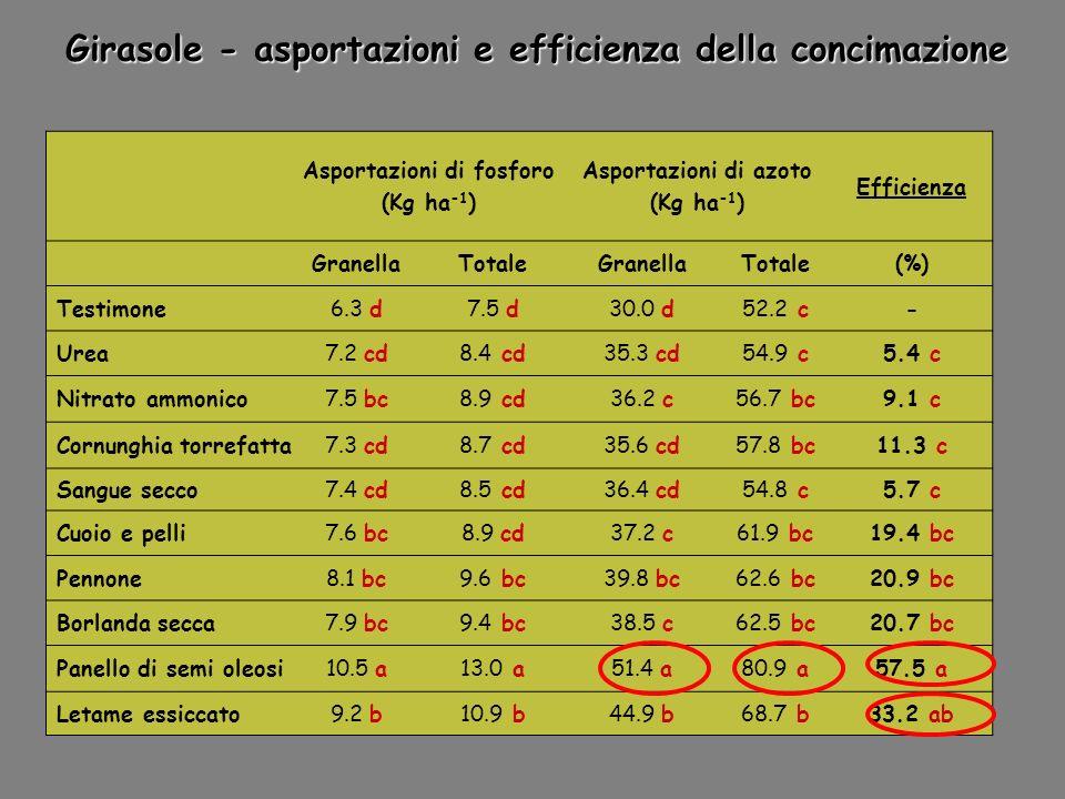 Asportazioni di fosforo (Kg ha -1 ) Asportazioni di azoto (Kg ha -1 ) Efficienza GranellaTotaleGranellaTotale(%) Testimone6.3 d7.5 d30.0 d52.2 c- Urea