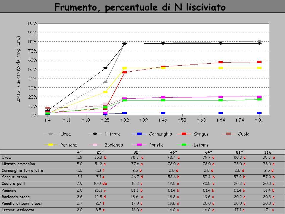 4°25°32°46°64°81°116° Urea1.635.8 b78.3 a78.7 a79.7 a80.3 a Nitrato ammonico5.051.2 a77.6 a78.0 a Cornunghia torrefatta1.51.3 f2.5 b2.5 d Sangue secco
