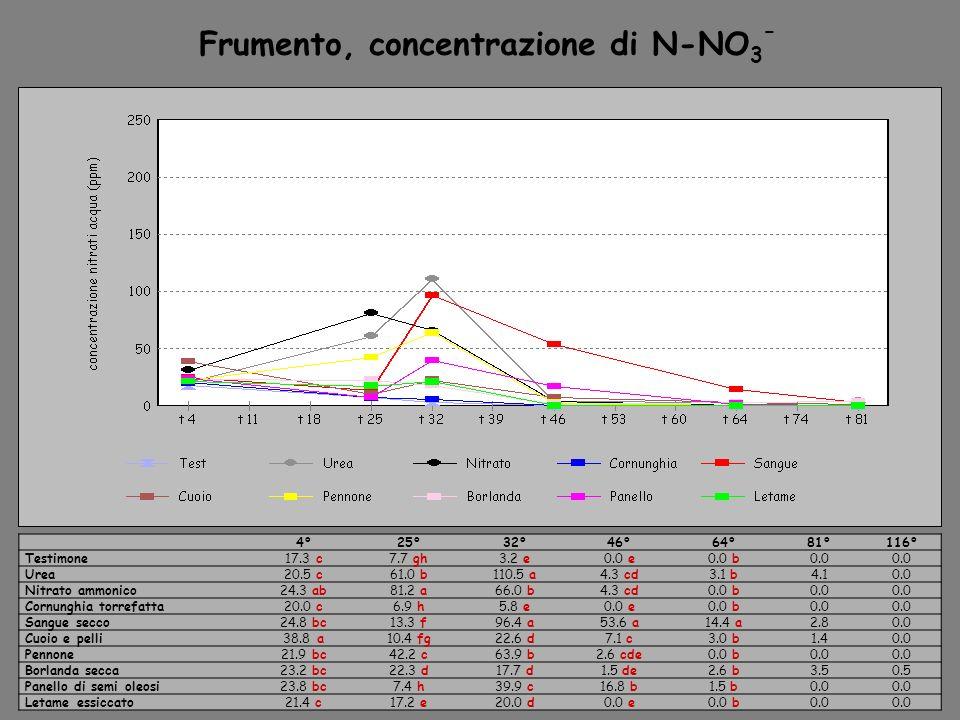 4°25°32°46°64°81°116° Testimone17.3 c7.7 gh3.2 e0.0 e0.0 b0.0 Urea20.5 c61.0 b110.5 a4.3 cd3.1 b4.10.0 Nitrato ammonico24.3 ab81.2 a66.0 b4.3 cd0.0 b0