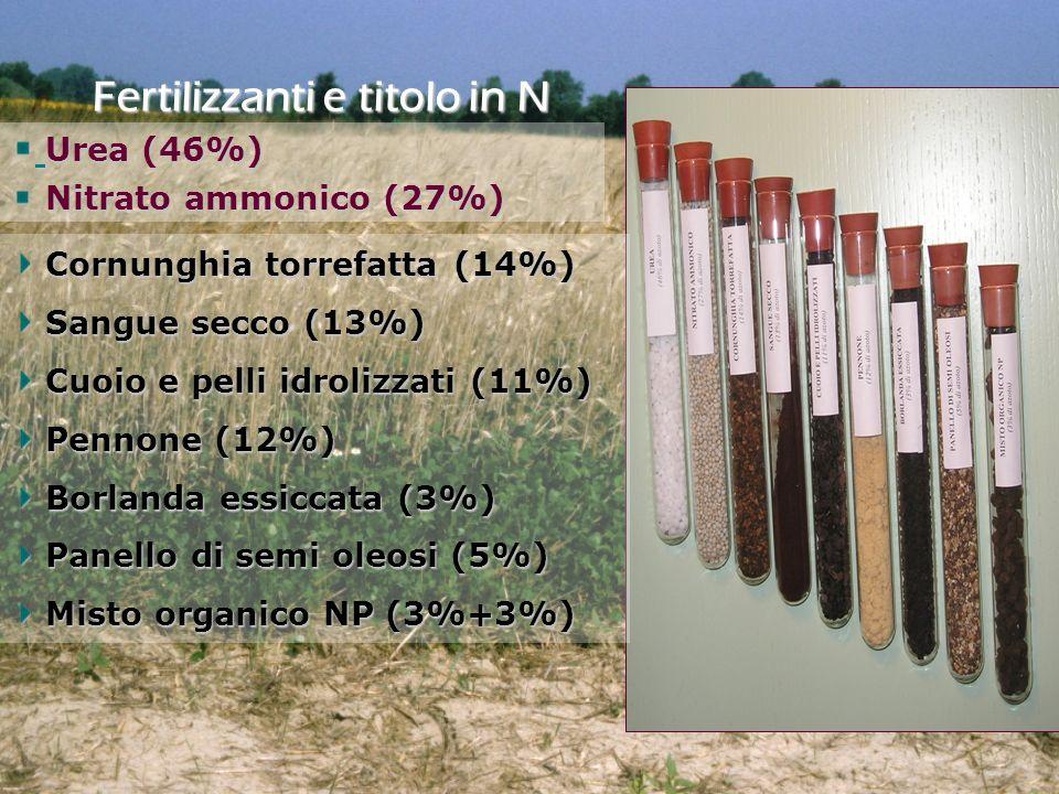 Fertilizzanti e titolo in N Cornunghia torrefatta (14%) Cornunghia torrefatta (14%) Sangue secco (13%) Sangue secco (13%) Cuoio e pelli idrolizzati (1