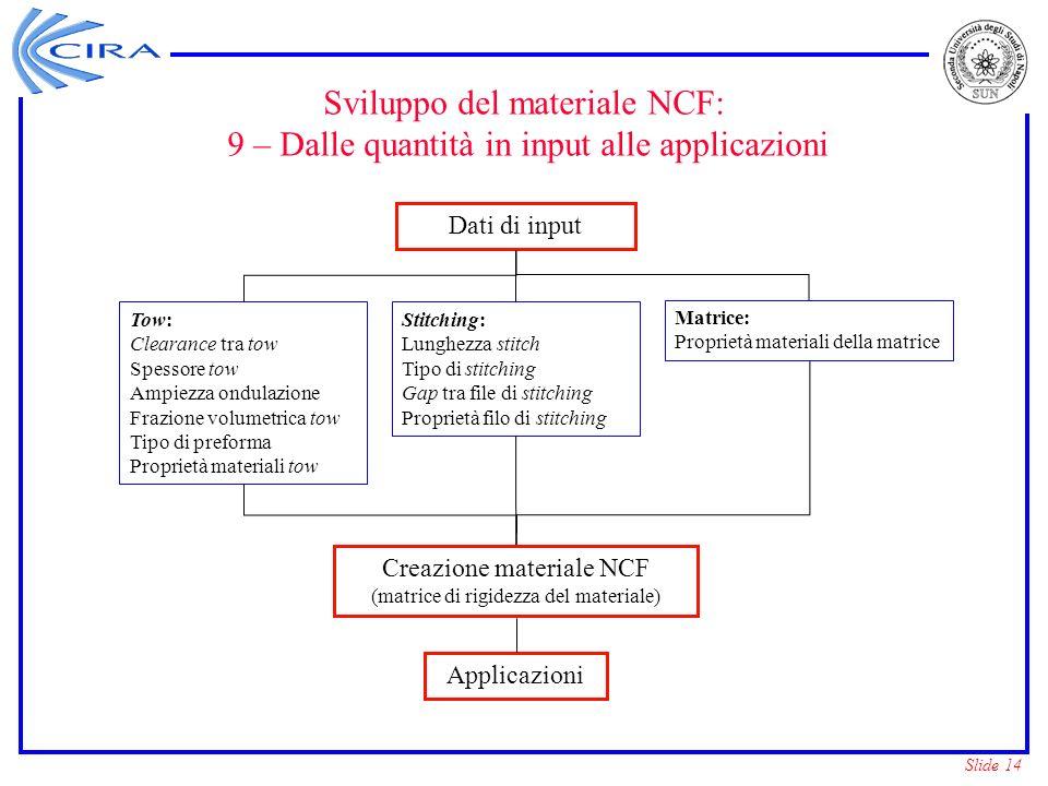 Slide 14 Sviluppo del materiale NCF: 9 – Dalle quantità in input alle applicazioni Tow: Clearance tra tow Spessore tow Ampiezza ondulazione Frazione v
