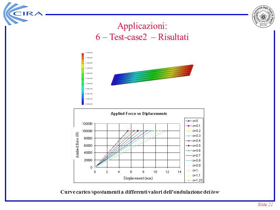 Slide 21 Curve carico/spostamenti a differenti valori dellondulazione dei tow Applicazioni: 6 – Test-case2 – Risultati
