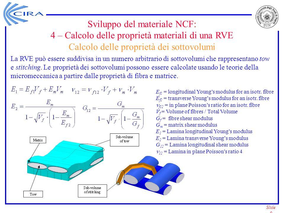 Slide 10 Sviluppo del materiale NCF: 5 – Definizione delle proprietà materiali di una RVE Stiffness Averaging Method - Fabric Geometry Model (1) Ogni sottovolume nella RVE può essere considerato trasversalmente isotropo.