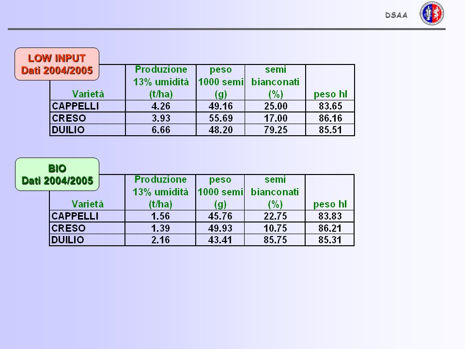 DSAA BIO Dati 2004/2005 LOW INPUT Dati 2004/2005