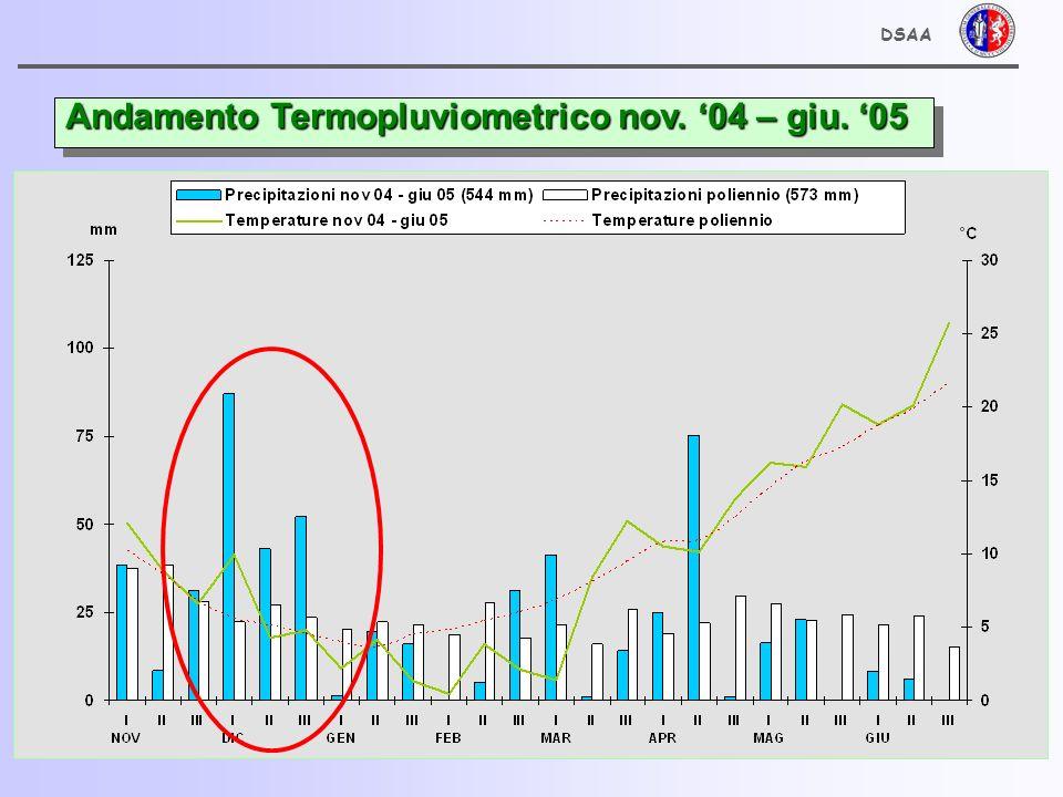 Andamento Termopluviometrico nov. 04 – giu. 05 DSAA
