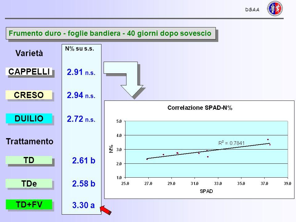 DSAA PRODUZIONE E CONTENUTO PROTEICO GRANELLA FRUMENTO Varietà CAPPELLI CRESO DUILIO Trattamento TD TDe TD+FV 1.83 b 2.18 a 2.27 a Produzione 13% umidità (t/ha) 2.13 n.s.