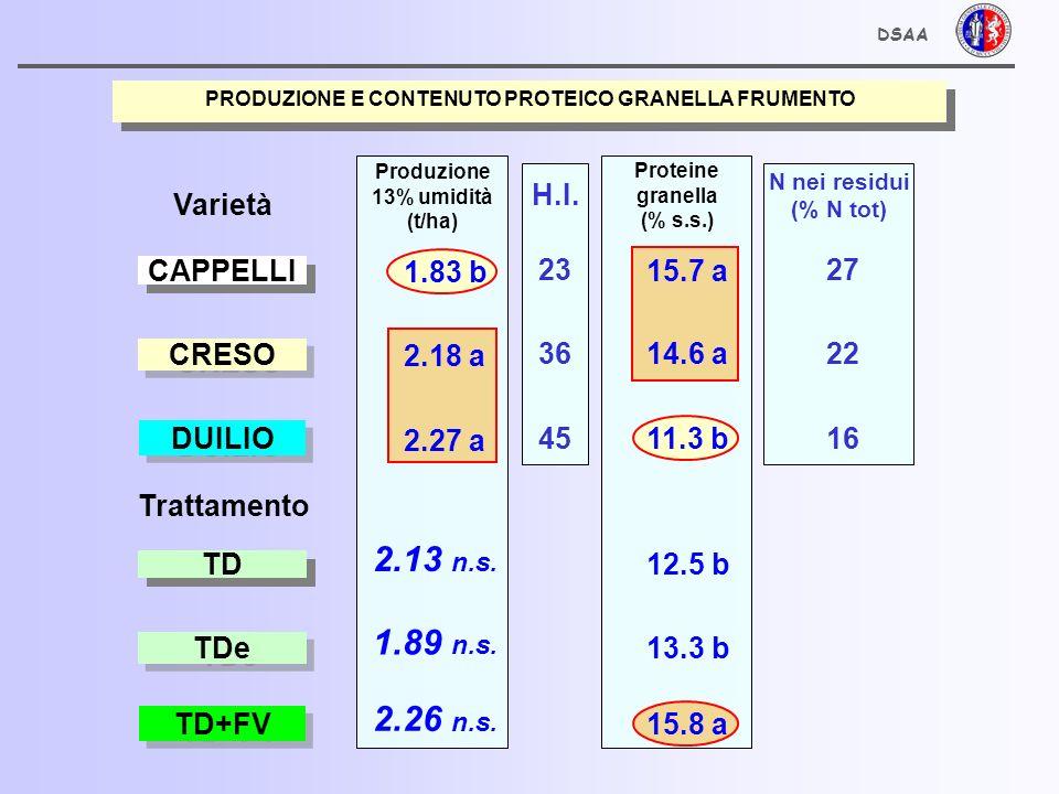 CARATTERISTICHE QUALITATIVE DELLA GRANELLA RACCOLTA DSAA