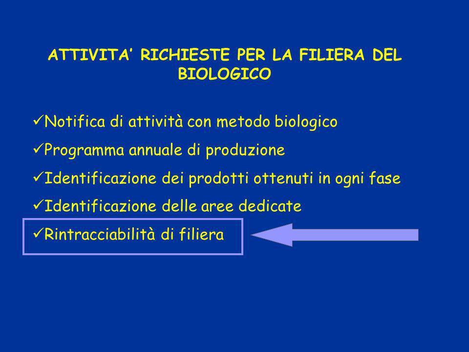 ATTIVITA RICHIESTE PER LA FILIERA DEL BIOLOGICO Notifica di attività con metodo biologico Programma annuale di produzione Identificazione dei prodotti