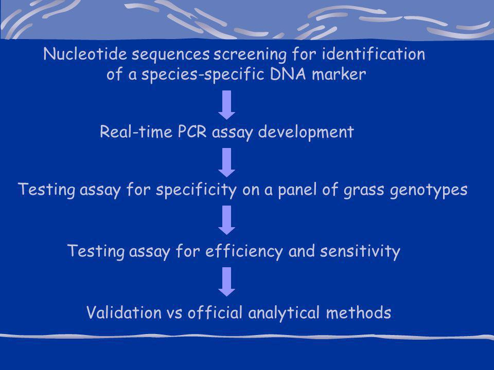 Nucleotide sequences screening for identification of a species-specific DNA marker Real-time PCR assay development Testing assay for specificity on a