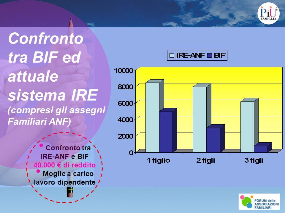 Confronto tra IRE-ANF e BIF 40.000 di reddito Moglie a carico lavoro dipendente Confronto tra BIF ed attuale sistema IRE (compresi gli assegni Familia