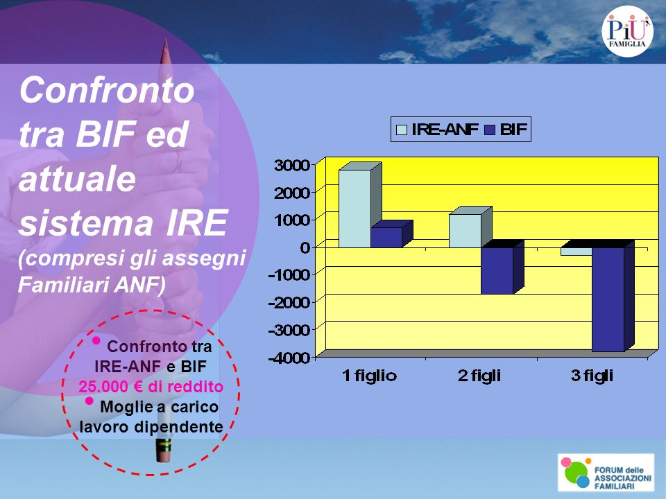 Confronto tra IRE-ANF e BIF 25.000 di reddito Moglie a carico lavoro dipendente Confronto tra BIF ed attuale sistema IRE (compresi gli assegni Familiari ANF)