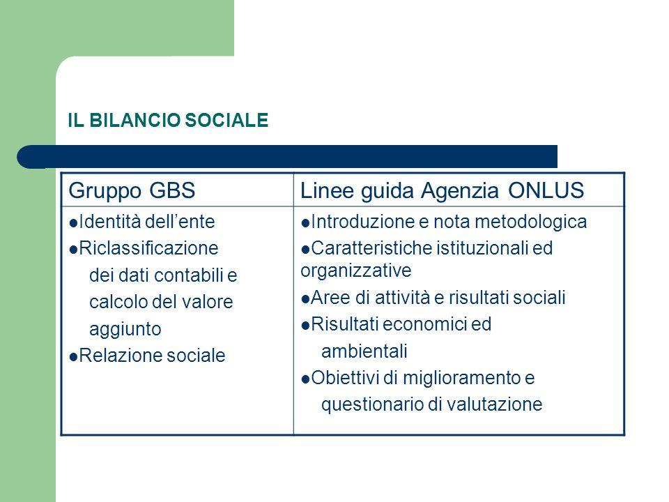 IL BILANCIO SOCIALE Gruppo GBSLinee guida Agenzia ONLUS Identità dellente Riclassificazione dei dati contabili e calcolo del valore aggiunto Relazione