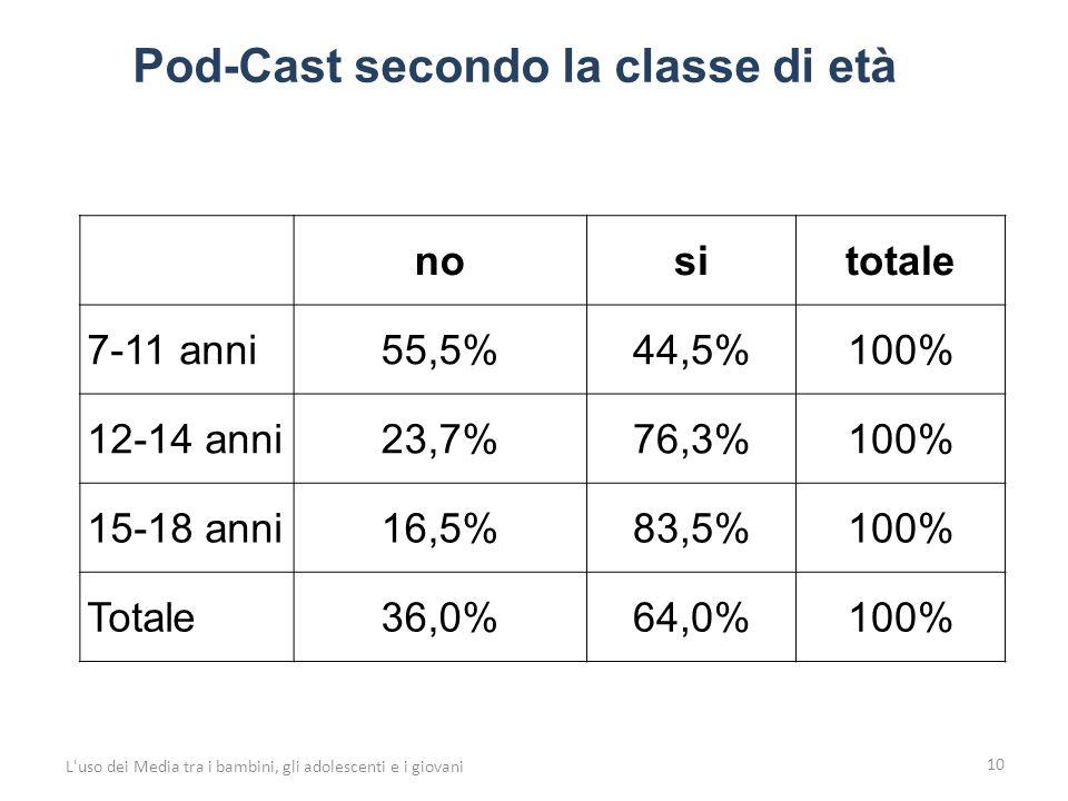 10 L uso dei Media tra i bambini, gli adolescenti e i giovani nositotale 7-11 anni55,5%44,5%100% 12-14 anni23,7%76,3%100% 15-18 anni16,5%83,5%100% Totale36,0%64,0%100% Pod-Cast secondo la classe di età