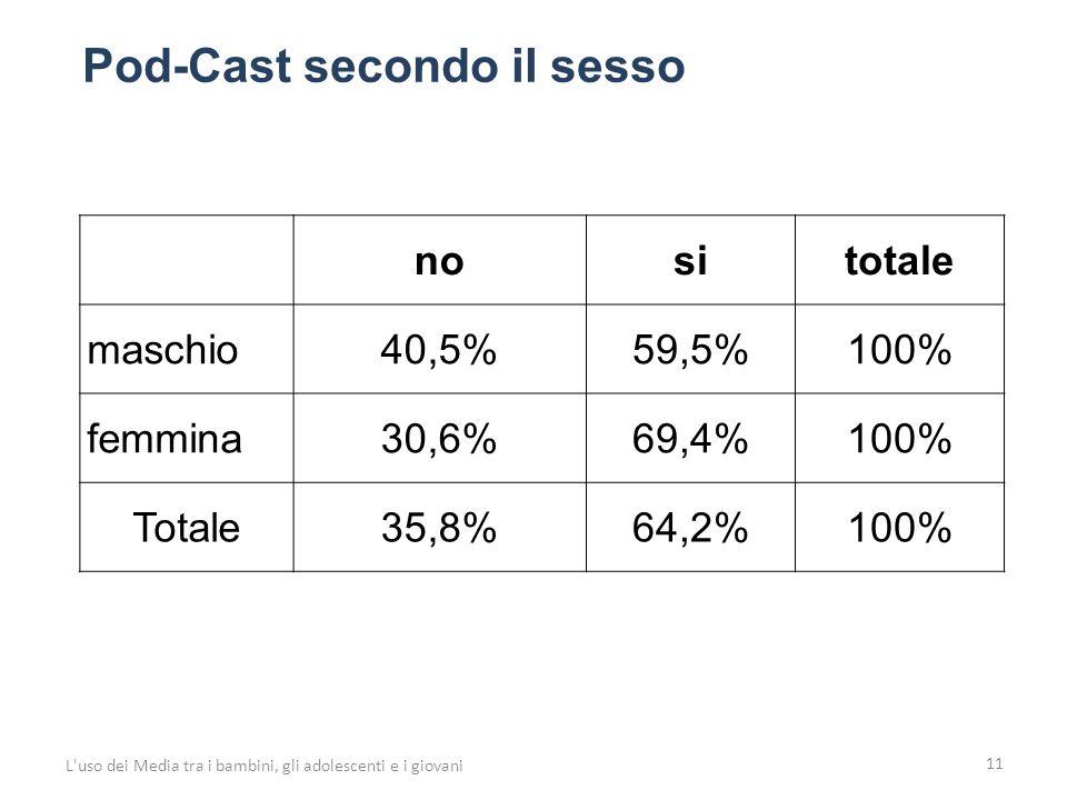 11 L uso dei Media tra i bambini, gli adolescenti e i giovani nositotale maschio40,5%59,5%100% femmina30,6%69,4%100% Totale35,8%64,2%100% Pod-Cast secondo il sesso