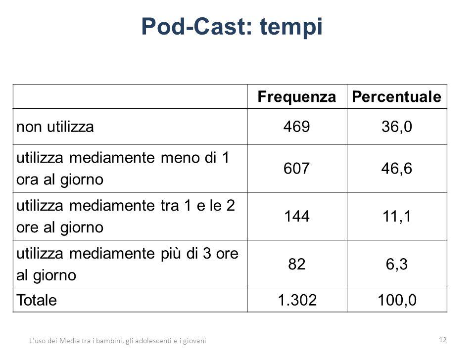 Pod-Cast: tempi 12 L uso dei Media tra i bambini, gli adolescenti e i giovani FrequenzaPercentuale non utilizza46936,0 utilizza mediamente meno di 1 ora al giorno 60746,6 utilizza mediamente tra 1 e le 2 ore al giorno 14411,1 utilizza mediamente più di 3 ore al giorno 826,3 Totale1.302100,0