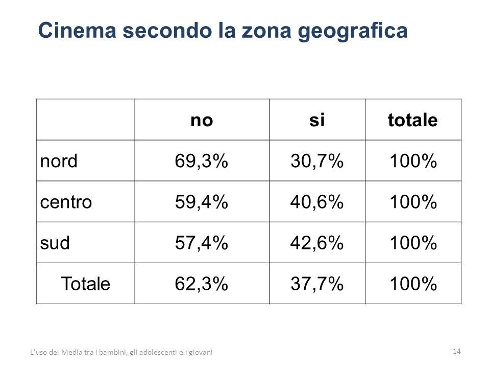 14 L uso dei Media tra i bambini, gli adolescenti e i giovani nositotale nord69,3%30,7%100% centro59,4%40,6%100% sud57,4%42,6%100% Totale62,3%37,7%100% Cinema secondo la zona geografica