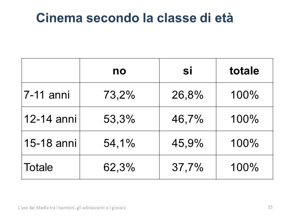 15 L uso dei Media tra i bambini, gli adolescenti e i giovani nositotale 7-11 anni73,2%26,8%100% 12-14 anni53,3%46,7%100% 15-18 anni54,1%45,9%100% Totale62,3%37,7%100% Cinema secondo la classe di età