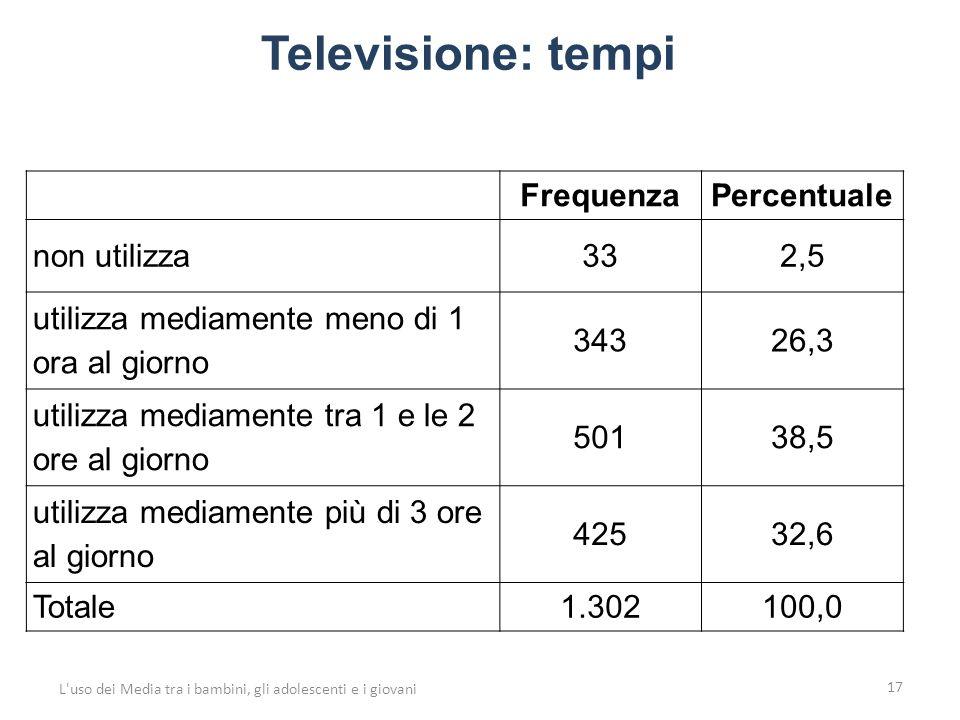 Televisione: tempi 17 L uso dei Media tra i bambini, gli adolescenti e i giovani FrequenzaPercentuale non utilizza332,5 utilizza mediamente meno di 1 ora al giorno 34326,3 utilizza mediamente tra 1 e le 2 ore al giorno 50138,5 utilizza mediamente più di 3 ore al giorno 42532,6 Totale1.302100,0