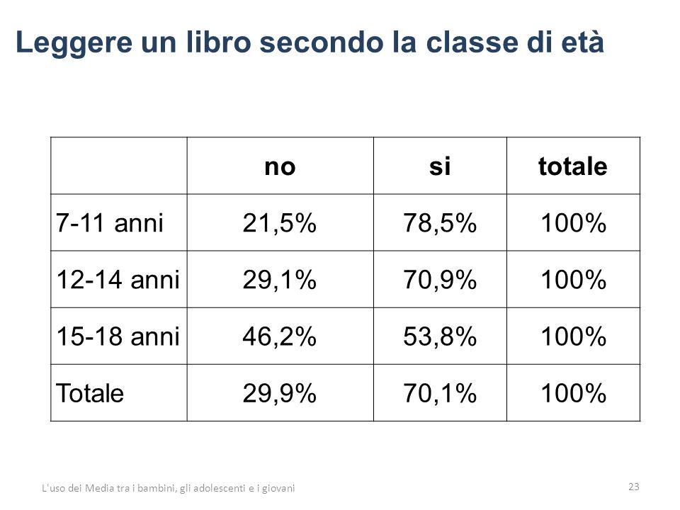 23 L uso dei Media tra i bambini, gli adolescenti e i giovani nositotale 7-11 anni21,5%78,5%100% 12-14 anni29,1%70,9%100% 15-18 anni46,2%53,8%100% Totale29,9%70,1%100% Leggere un libro secondo la classe di età
