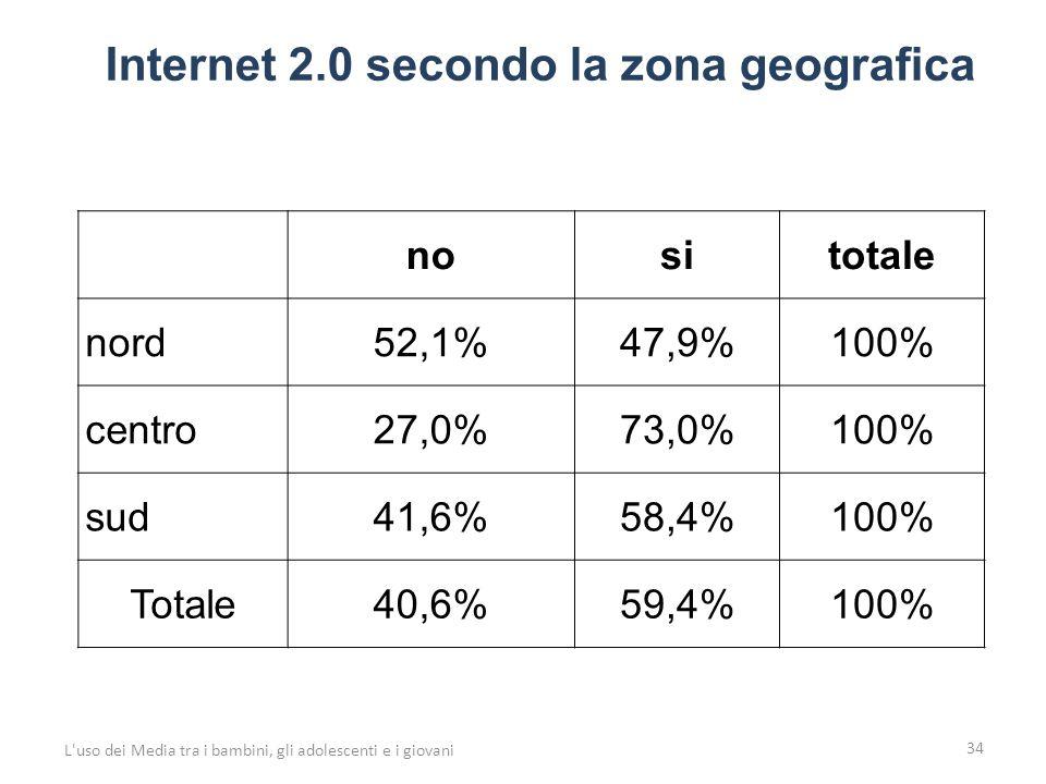 34 L uso dei Media tra i bambini, gli adolescenti e i giovani nositotale nord52,1%47,9%100% centro27,0%73,0%100% sud41,6%58,4%100% Totale40,6%59,4%100% Internet 2.0 secondo la zona geografica