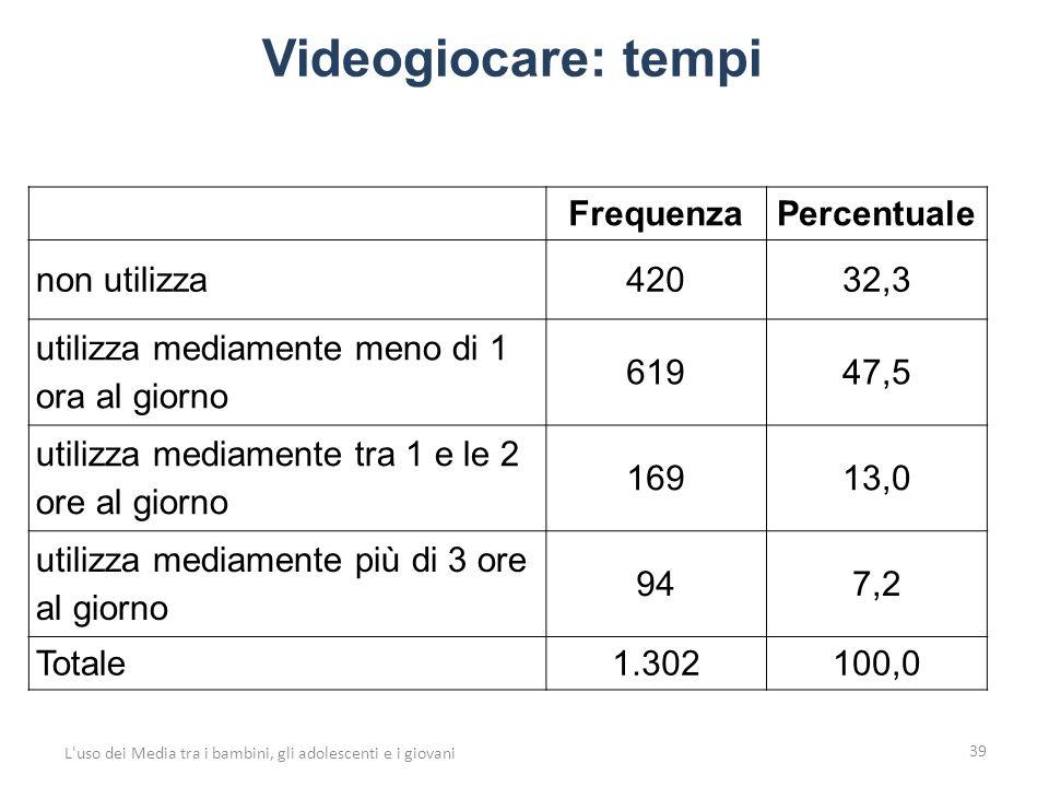 Videogiocare: tempi 39 L uso dei Media tra i bambini, gli adolescenti e i giovani FrequenzaPercentuale non utilizza42032,3 utilizza mediamente meno di 1 ora al giorno 61947,5 utilizza mediamente tra 1 e le 2 ore al giorno 16913,0 utilizza mediamente più di 3 ore al giorno 947,2 Totale1.302100,0