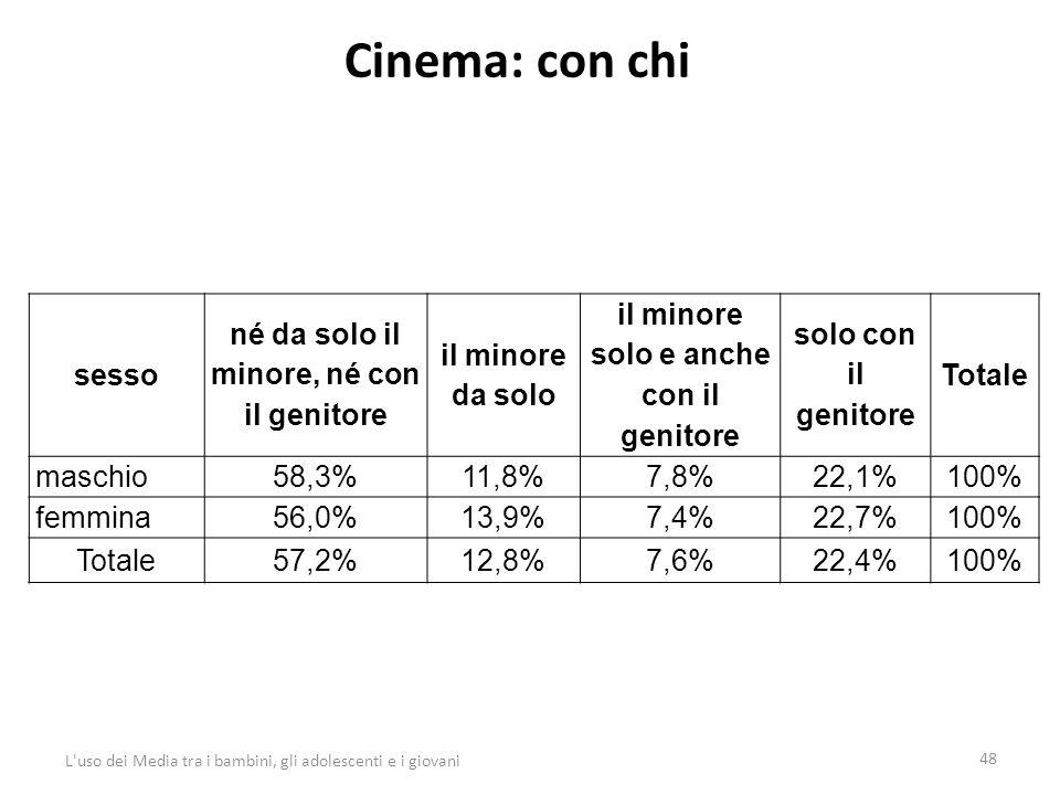 Cinema: con chi 48 L uso dei Media tra i bambini, gli adolescenti e i giovani sesso né da solo il minore, né con il genitore il minore da solo il minore solo e anche con il genitore solo con il genitore Totale maschio58,3%11,8%7,8%22,1%100% femmina56,0%13,9%7,4%22,7%100% Totale57,2%12,8%7,6%22,4%100%