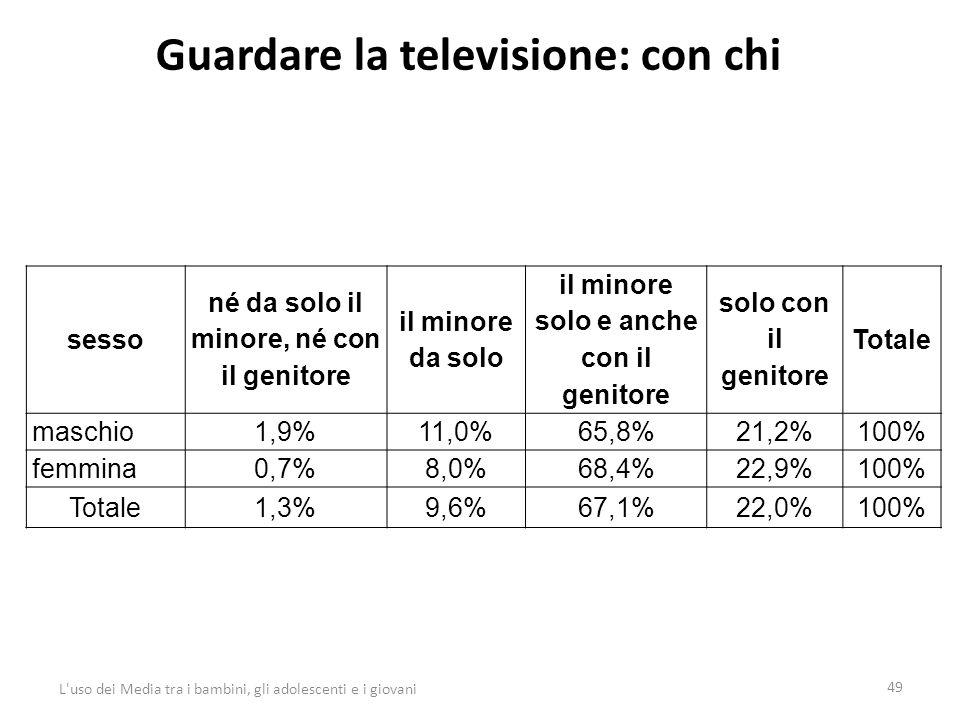 Guardare la televisione: con chi 49 L uso dei Media tra i bambini, gli adolescenti e i giovani sesso né da solo il minore, né con il genitore il minore da solo il minore solo e anche con il genitore solo con il genitore Totale maschio1,9%11,0%65,8%21,2%100% femmina0,7%8,0%68,4%22,9%100% Totale1,3%9,6%67,1%22,0%100%