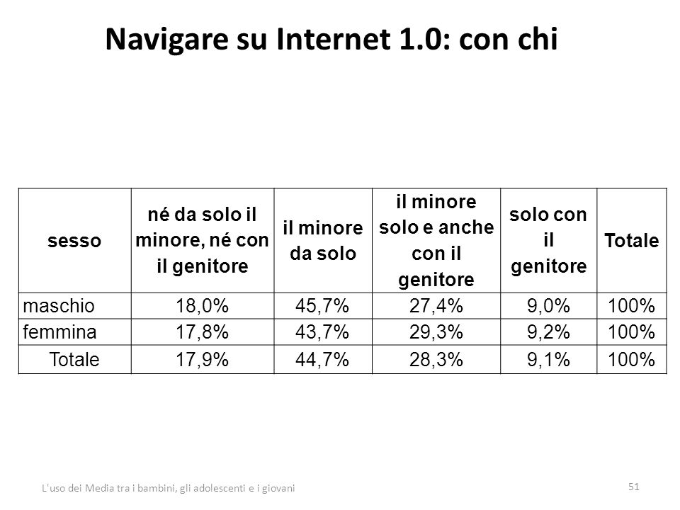 Navigare su Internet 1.0: con chi 51 L uso dei Media tra i bambini, gli adolescenti e i giovani sesso né da solo il minore, né con il genitore il minore da solo il minore solo e anche con il genitore solo con il genitore Totale maschio18,0%45,7%27,4%9,0%100% femmina17,8%43,7%29,3%9,2%100% Totale17,9%44,7%28,3%9,1%100%