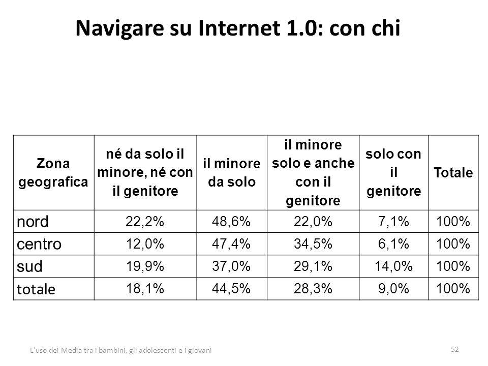 Navigare su Internet 1.0: con chi 52 L uso dei Media tra i bambini, gli adolescenti e i giovani Zona geografica né da solo il minore, né con il genitore il minore da solo il minore solo e anche con il genitore solo con il genitore Totale nord 22,2%48,6%22,0%7,1%100% centro 12,0%47,4%34,5%6,1%100% sud 19,9%37,0%29,1%14,0%100% totale 18,1%44,5%28,3%9,0%100%