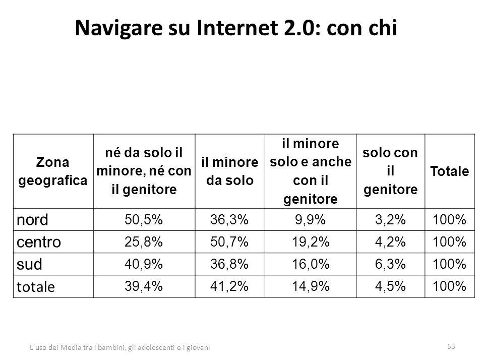 Navigare su Internet 2.0: con chi 53 L uso dei Media tra i bambini, gli adolescenti e i giovani Zona geografica né da solo il minore, né con il genitore il minore da solo il minore solo e anche con il genitore solo con il genitore Totale nord 50,5%36,3%9,9%3,2%100% centro 25,8%50,7%19,2%4,2%100% sud 40,9%36,8%16,0%6,3%100% totale 39,4%41,2%14,9%4,5%100%