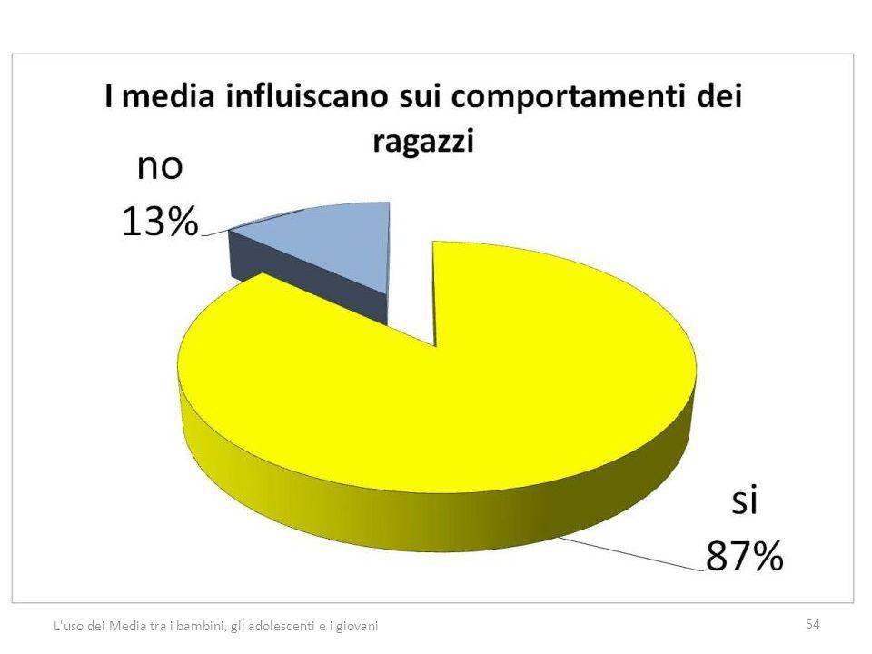 54 L uso dei Media tra i bambini, gli adolescenti e i giovani
